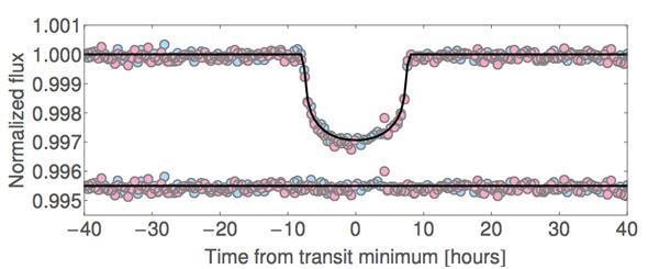 Kepler-421b light curve