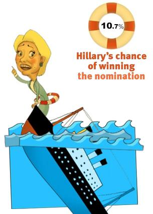 Hillary's chance of winning the nomination: 10.7 %