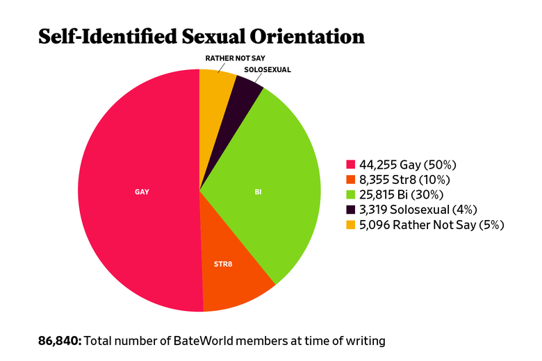 Chart: Self-Identified Sexual Orientation