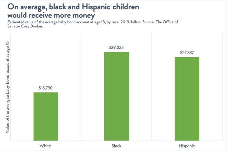 A chart that shows how baby bonds will work. White Americans will get $15,790, black Americans will get $29,038, and Hispanic Americans will get $27,337.
