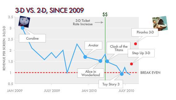 3D VS. 2D, SINCE 2009