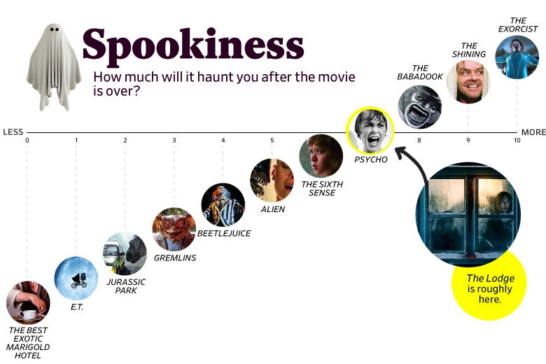 ": A chart titled ""Spookiness: How much will it haunt you after the movie is over?"" shows that The Lodge ranks a 7 in spookiness, roughly the same as Psycho. The scale ranges from The Best Exotic Marigold Hotel (0) to The Exorcist (10)."