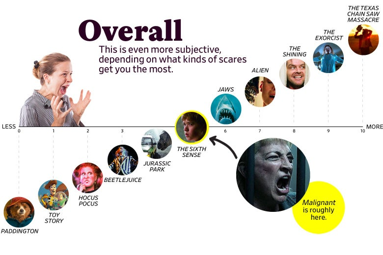 """A chart titled """"Overall: This is even more subjective, depending on what kinds of scares get you the most"""" shows that Malignant ranks as a 5 overall, roughly the same as The Sixth Sense. The scale ranges from Paddington (0) to the original Texas Chain Saw Massacre (10)."""