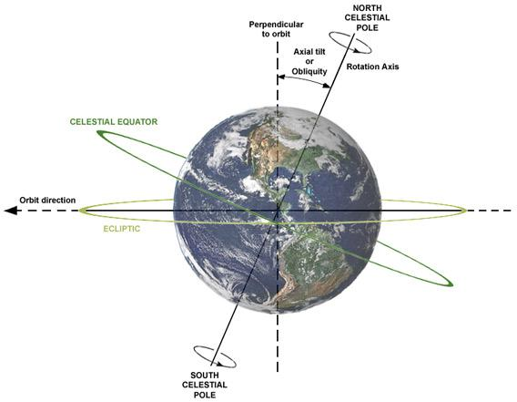 Diagram of the Earth tilt.
