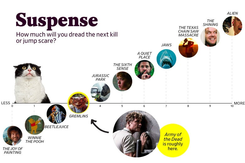 """A chart titled """"Suspense: How much will you dread the next kill or jump scare?"""" shows that Army of the Dead ranks a 3 in suspense, roughly the same as Gremlins. The scale ranges from The Joy of Painting (0) to Alien (10)."""