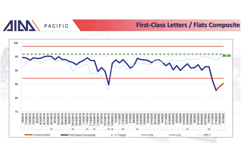 Declines in first-class mail delivery in the Pacific region of the U.S.