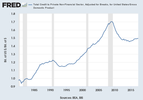 Credit as a percentage of GDP