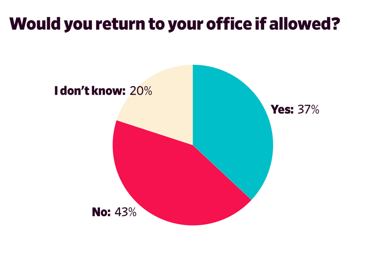 Would you return to your office if allowed? Yes: 37 percent No: 43 percent I don't know: 20 percent