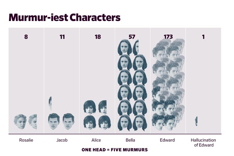 A graph showing that Edward murmurs the most, followed by Bella, Alice, Jacob, Rosalie, and finally the hallucination of Edward.