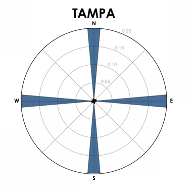 A histogram showing the street orientation in Tampa.