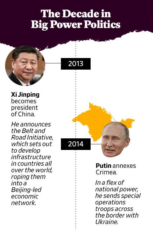 "A ""The Decade in Big Power Politics"" timeline with entries about Xi Jinping and Vladimir Putin."