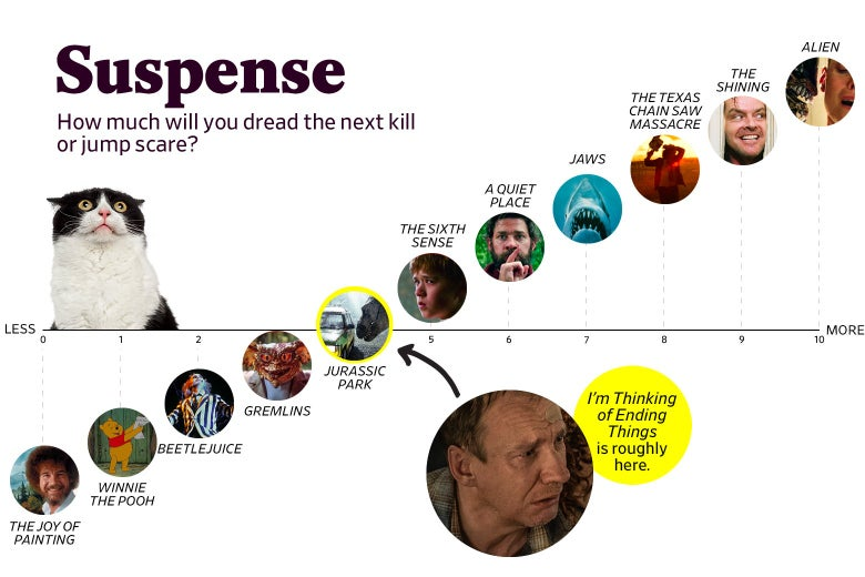 "A chart titled ""Suspense: How much will you dread the next kill or jump scare?"" shows that I'm Thinking of Ending Things ranks a 4 in suspense, roughly the same as Jurassic Park. The scale ranges from The Joy of Painting (0) to Alien (10)."