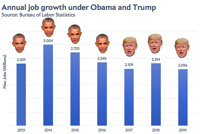 A chart showing annual job growth under Obama and Trump from 2013 through 2019, with either man's face on top of the bar representing a year he was in office.