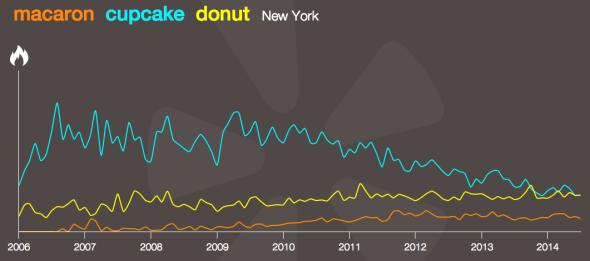 cupcake macaron donut New York