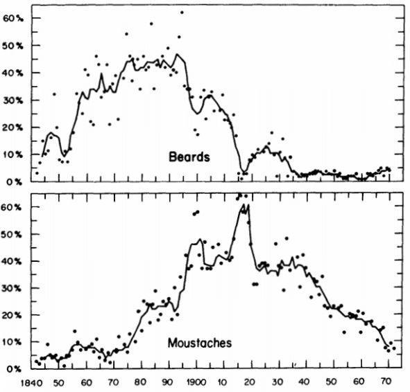 2 facial hair graph