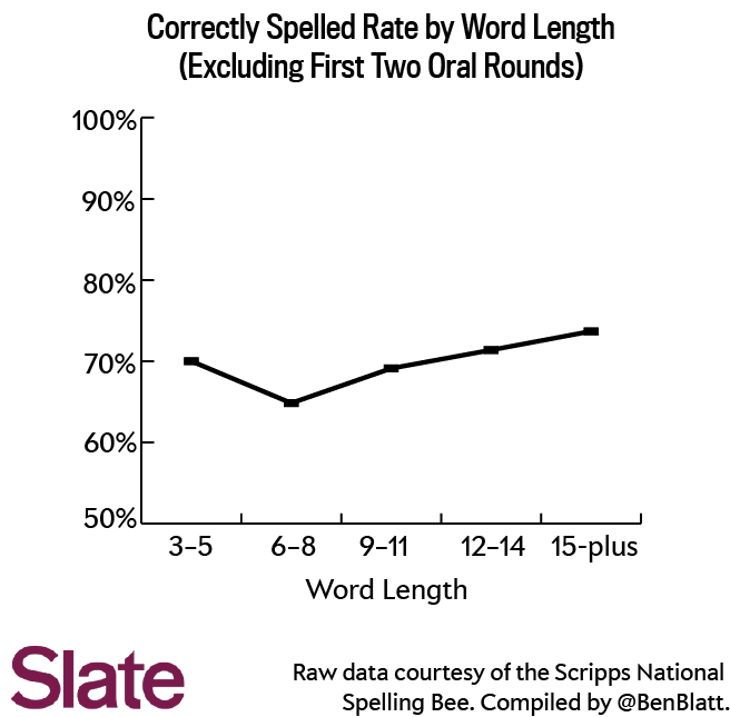 Though More Than 1700 Words Have Been Spelled Correctly In The Third Oral Round And Beyond The Difference Between Above Average Length Words And
