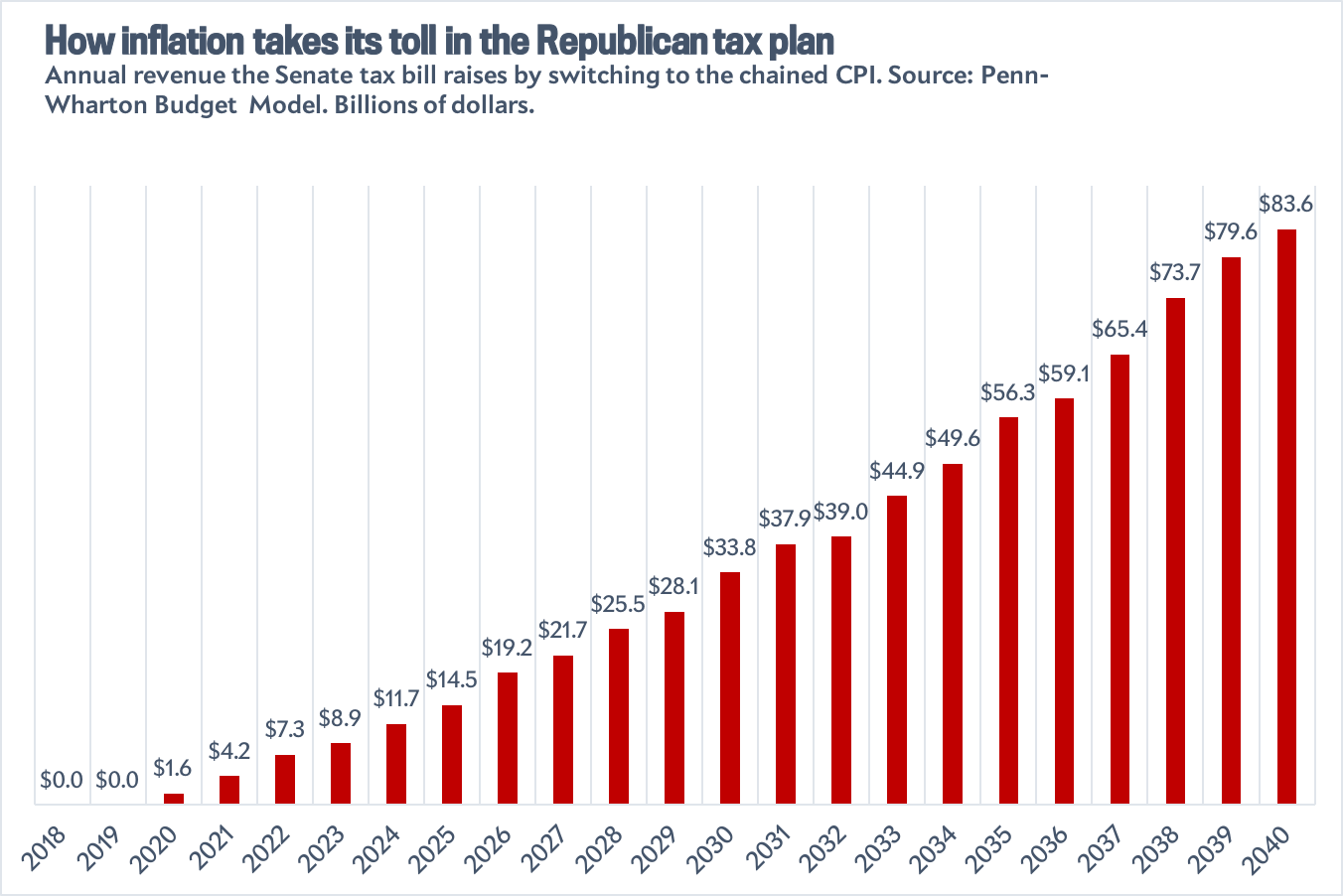 Annual revenue raised by switching to chained CPI under the Senate tax plan