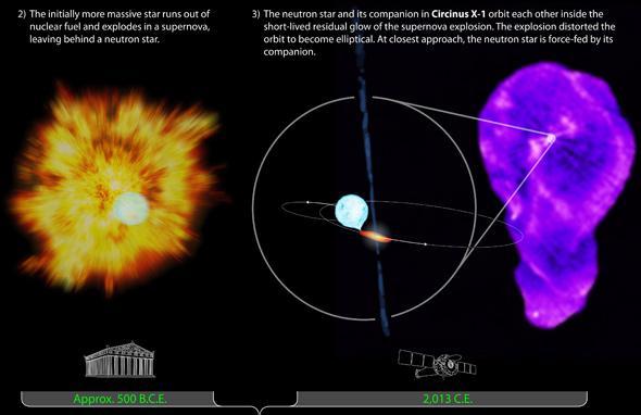 Supernova Blast Provides Clues to Age of Binary Star System