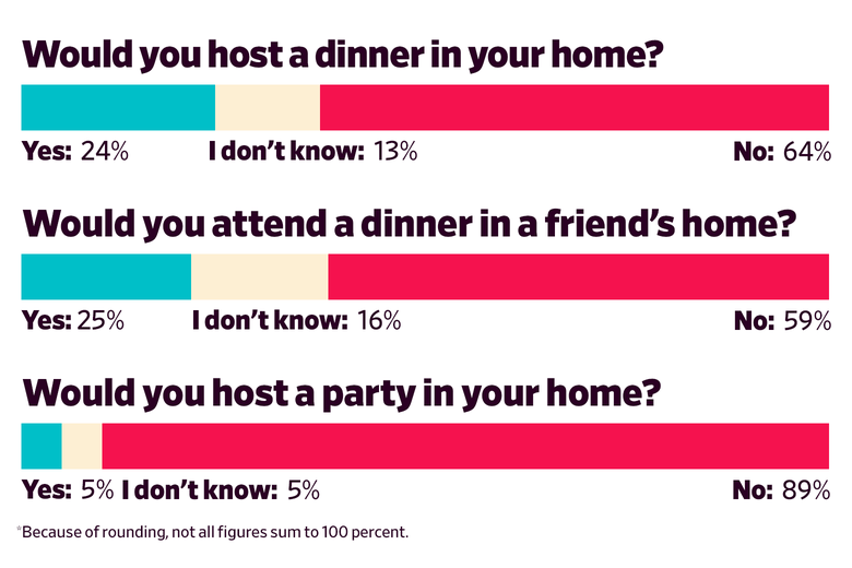 Would you host a dinner in your home? Yes: 24 I don't know: 13 No: 64