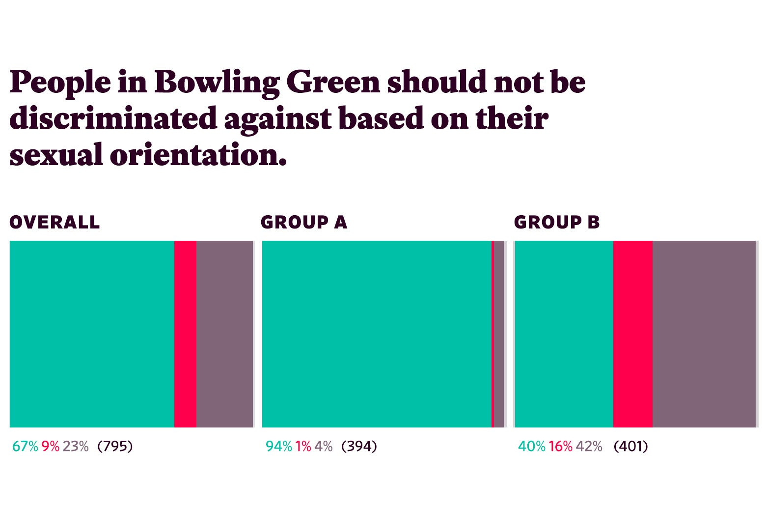 "Responses to ""People in Bowling Green should not be discriminated against based on their sexual orientation."""