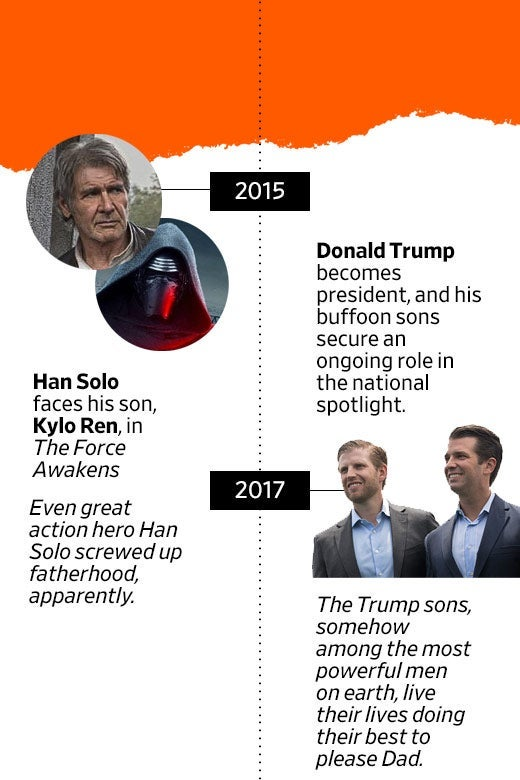 A timeline with entries about Han Solo and Donald Trump.