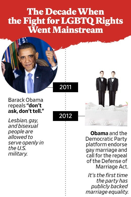 "A timeline of ""The Decade When the Fight for LGBTQ Rights Went Mainstream"" with entries about ""don't ask, don't tell"" and the Democratic Party endorsing the repeal of the Defense of Marriage Act."