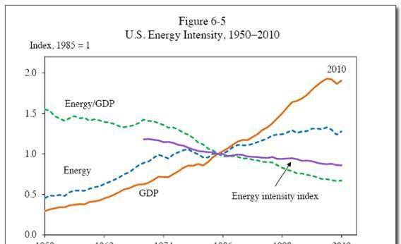U.S. Energy Intensity, 1950-2010