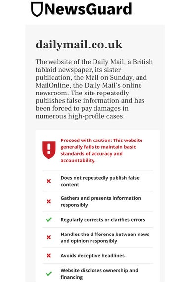 The NewsGuard rating of the Daily Mail Online