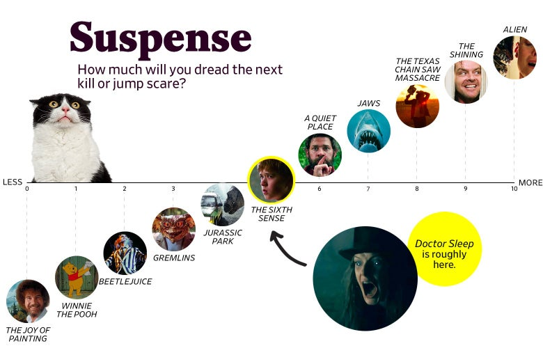 "A chart titled ""Suspense: How much will you dread the next kill or jump scare?"" shows that Doctor Sleep ranks a 5 in suspense, roughly the same as The Sixth Sense, whereas The Shining ranked a 9. The scale ranges from The Joy of Painting (0) to Alien (10)."
