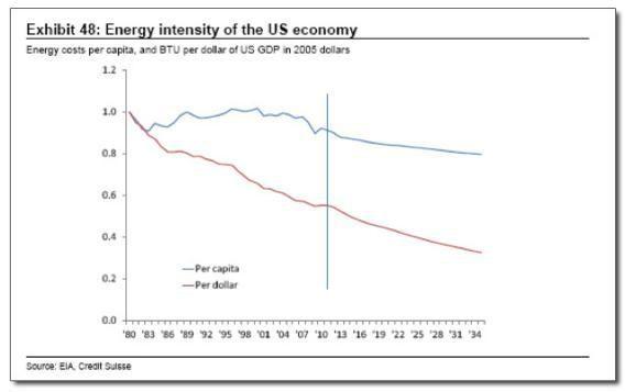 Energy Intensity of the US Economy