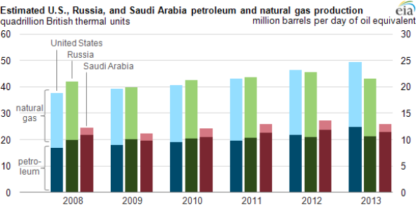 Oil, gas production chart: United States, Russia, Saudi Arabia