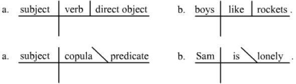 Parsing Grammar  Diagramming Sentences As A Way To Teach