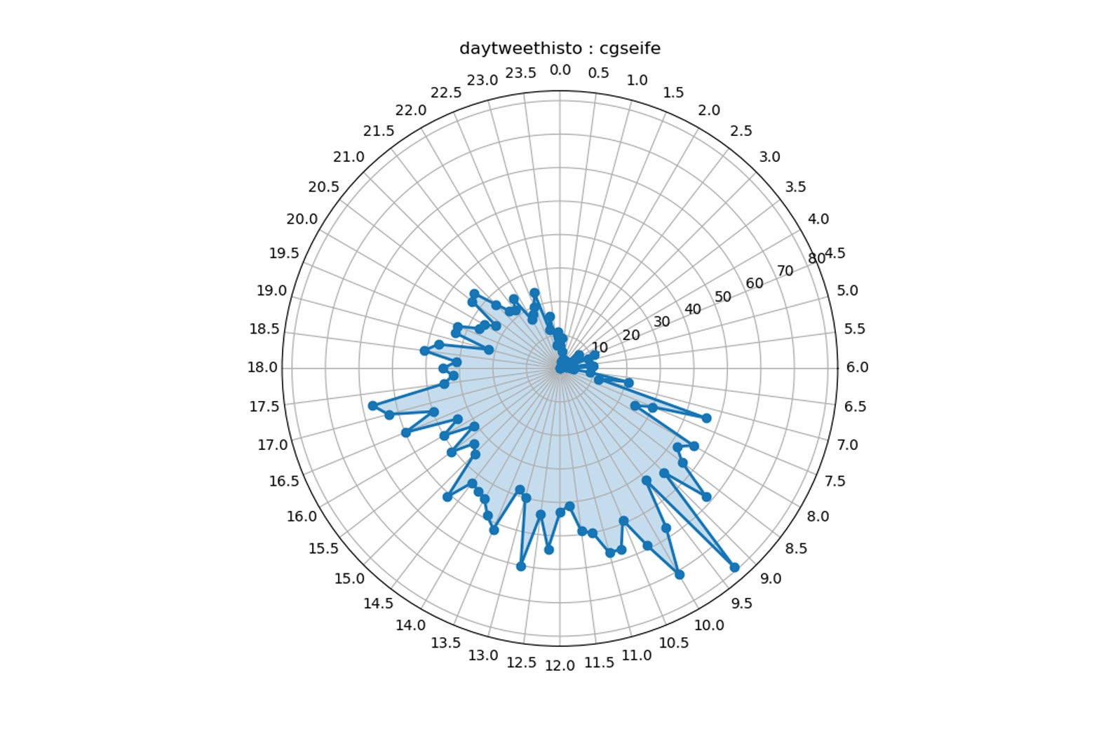 Plot of time of Charles Seife's tweets.