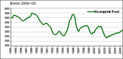 Source: Deutsche Bank Securities and Paper & Pulp Week (Prices indexed to 2000.)