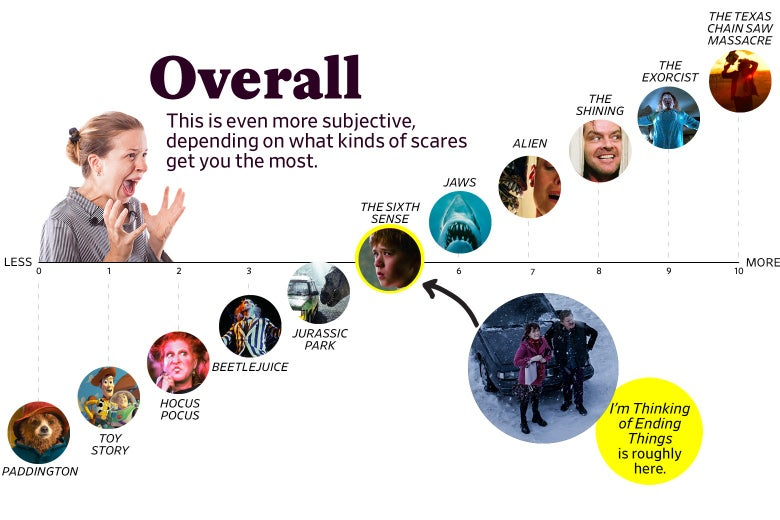 "A chart titled ""Overall: This is even more subjective, depending on what kinds of scares get you the most"" shows that I'm Thinking of Ending Things ranks as a 5 overall, roughly the same as The Sixth Sense. The scale ranges from Paddington (0) to the original Texas Chain Saw Massacre (10)."