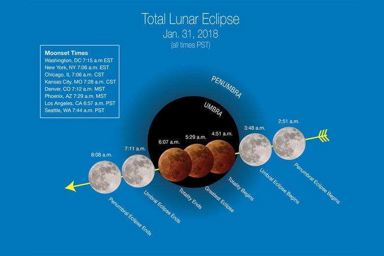 Progression of the super blue blood moon.