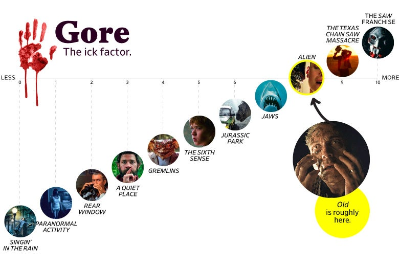 """A chart titled """"Gore: the Ick Factor"""" shows that Old ranks an 8 in goriness, roughly the same as Alien, and three points higher than The Sixth Sense. The scale ranges from Singin' in the Rain (0) to the Saw franchise (10)."""