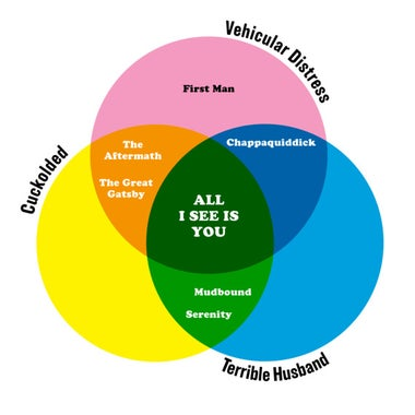 A Venn diagram with three overlapping circles: Terrible Husband, Cuckolded, and Vehicular Distress. The movie All I See Is You is at the center of all three.