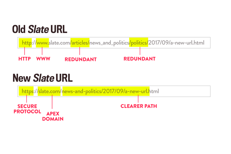 The old and new URL structures of slate.com