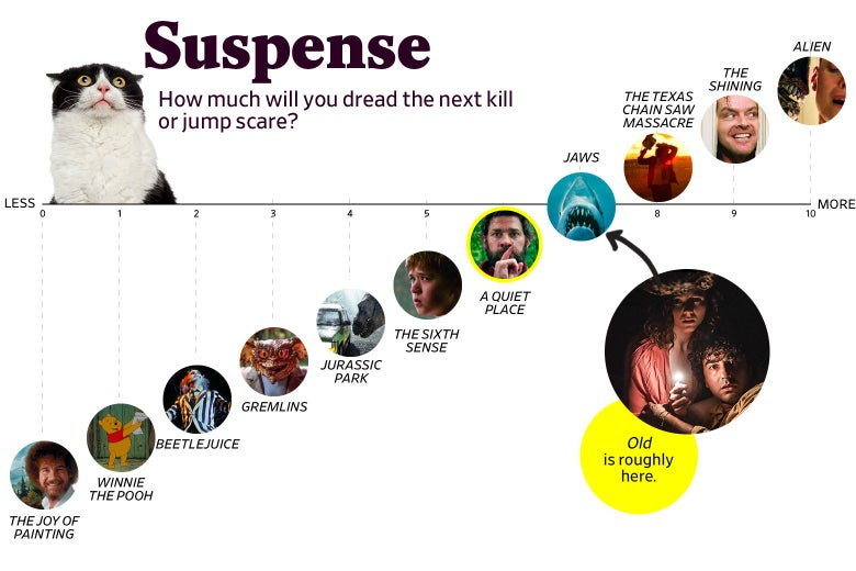 """A chart titled """"Suspense: How much will you dread the next kill or jump scare?"""" shows that Old ranks a 7 in suspense, roughly the same as Jaws, and two points higher than The Sixth Sense. The scale ranges from The Joy of Painting (0) to Alien (10)."""