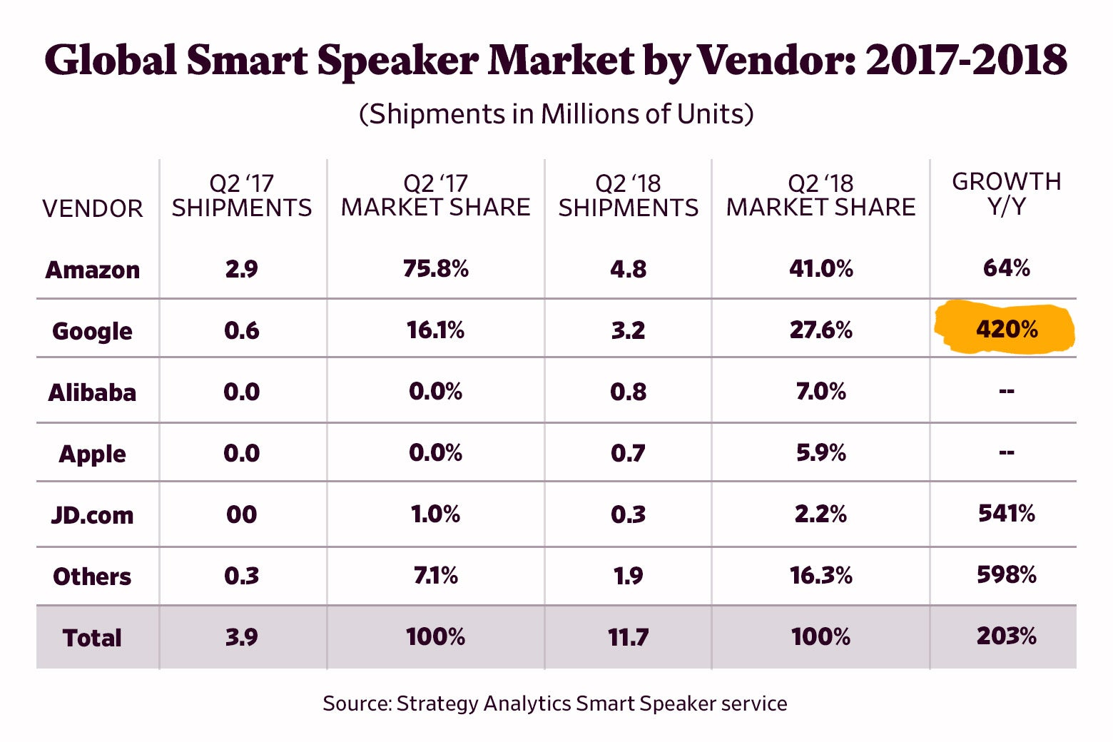 Global smart speaker market growth from 2017 to 2018.
