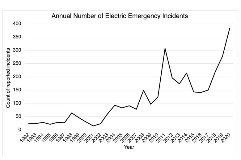 Chart showing an increase in annual electric emergency incidents in the U.S. from 1992 to 2020.