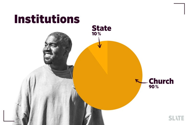 "Kanye West and a pie chart noting ""Church"" versus ""State"" references."