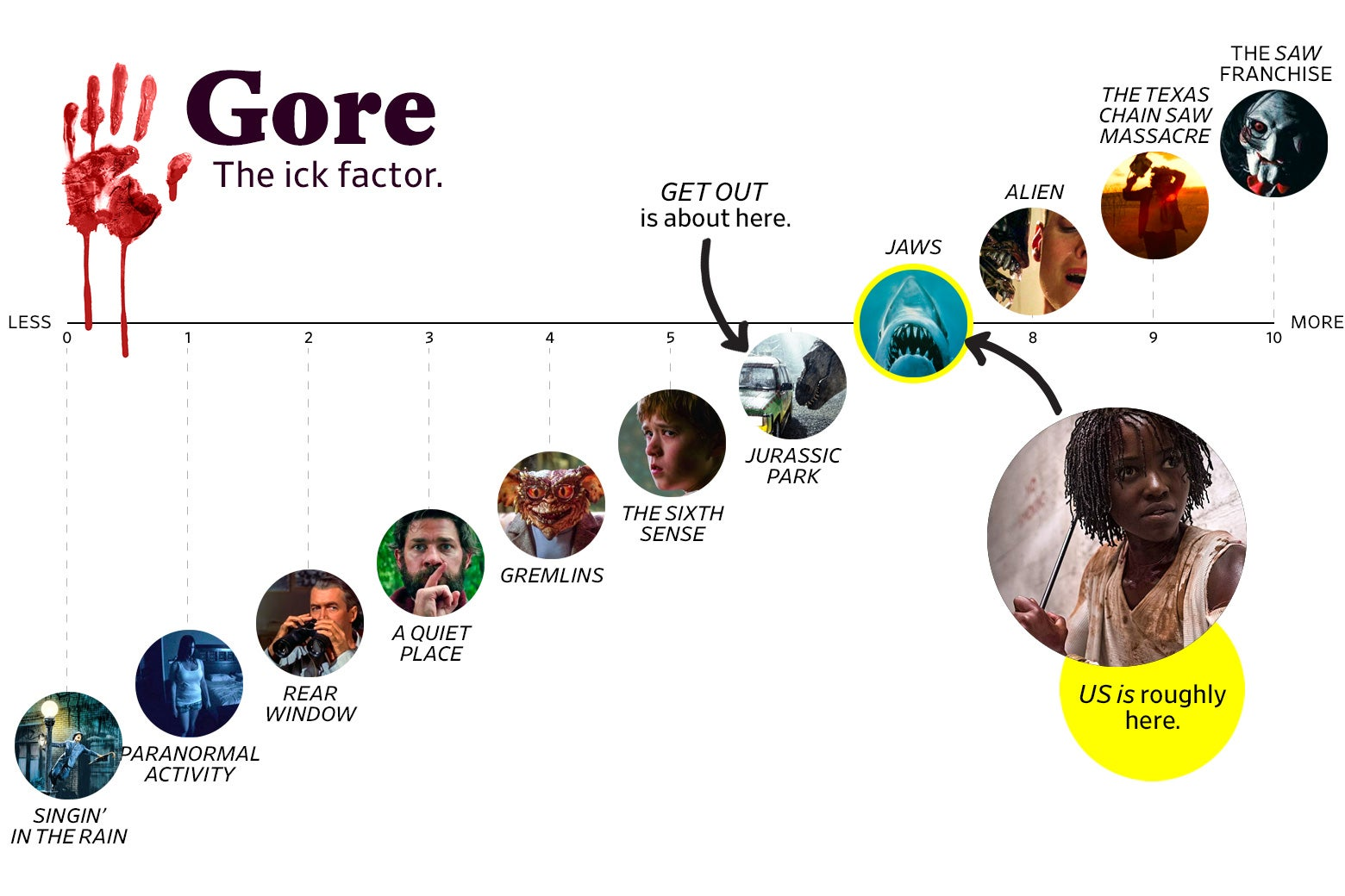 "A chart titled ""Gore: the Ick Factor"" shows that Us ranks a 7 in goriness, roughly the same as Jaws. The scale ranges from Singin' in the Rain (0) to the Saw franchise (10)."