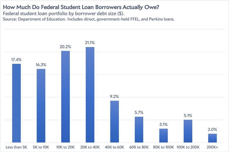 A chart showing how much federal student loan holders actually owe.