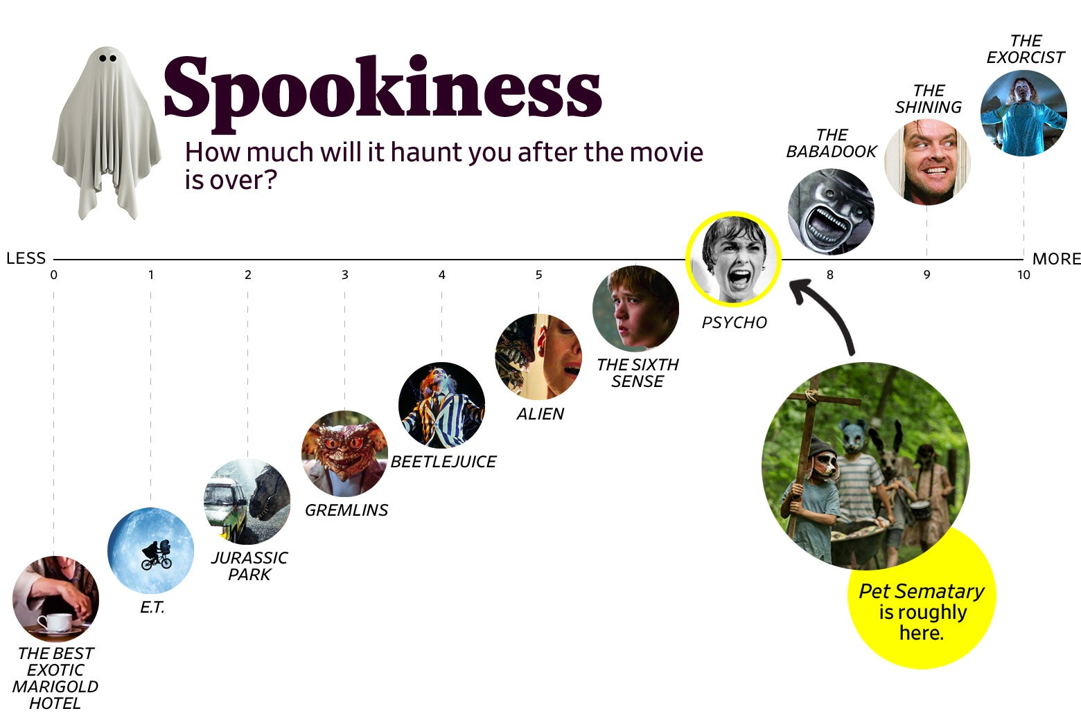 "A chart titled ""Spookiness: How much will it haunt you after the movie is over?"" shows that Pet Sematary ranks a 7 in spookiness, roughly the same as Psycho. The scale ranges from The Best Exotic Marigold Hotel (0) to The Exorcist (10)."