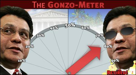 Today's chance of a Gonzales departure: 78 percent.