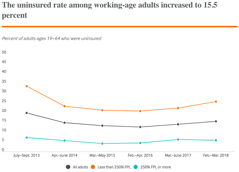 Rising uninsured rate