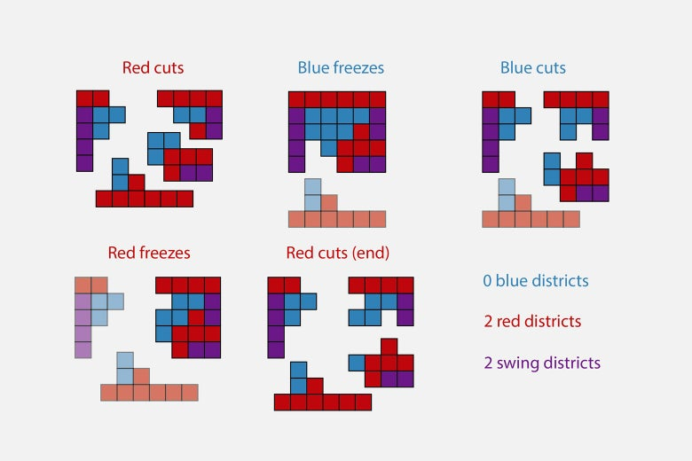 Red cuts, blue freezes, blue cuts, red freezes, red cuts, resulting in: 0 blue districts, 2 red districts, 2 swing districts.