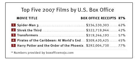 Top five 2007 films by U.S. Box Office.